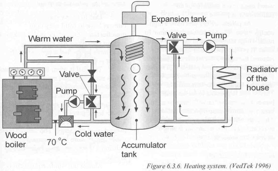 Wood boilers home heating designs house plans home designs for The best heating system for home